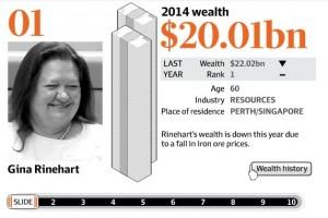 2014年度澳大利亚十大富豪排行榜